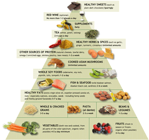 anti inflammatory food pyramid