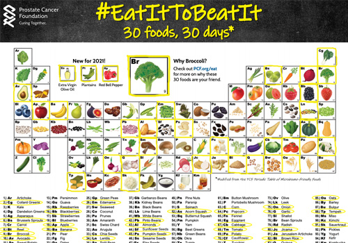 Get the Eat It To Beat It Periodic Table